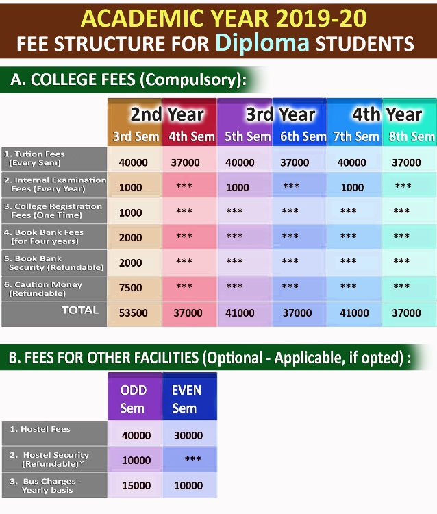 Fee Structure for Diploma to Degree Students: Admitted in 2nd Year