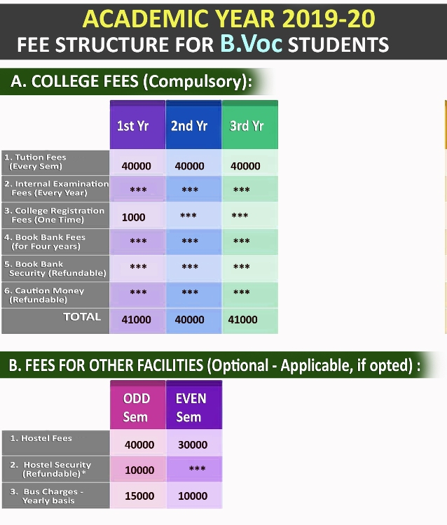 Fee Structure for B.Voc. Students: